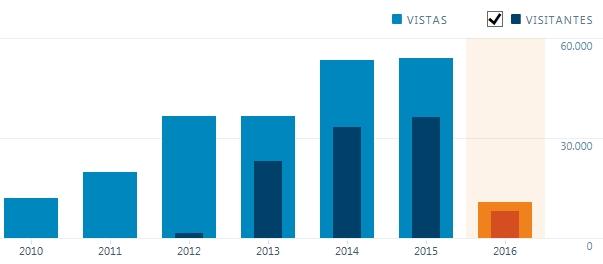 Cantidad de visitas a MA según el registro anual de WordPress.
